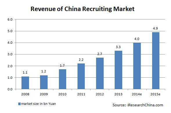 Revenue of China Recruiting market